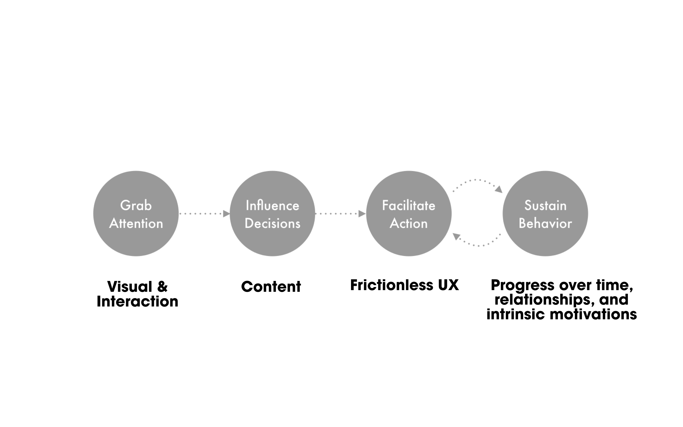 4 stages of behavioral design